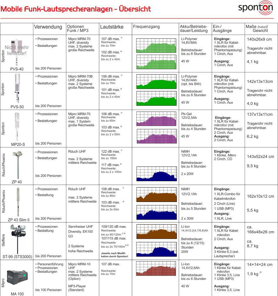 Übersicht Funklautsprechanlagen